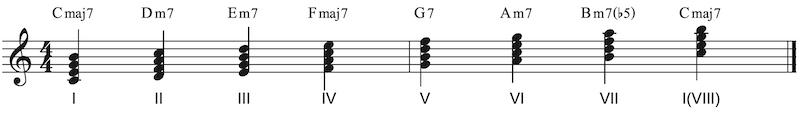 Was sind 7er Akkorde