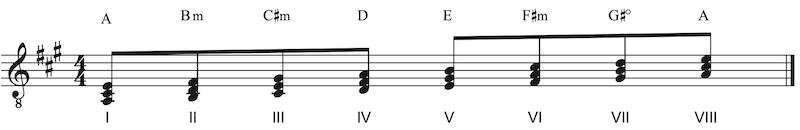 Akkorde in der A Dur Tonleiter