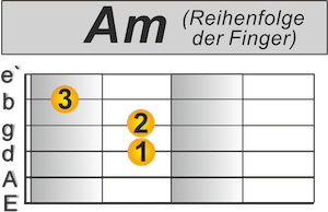 Schneller umgreifen Gitarre A Moll