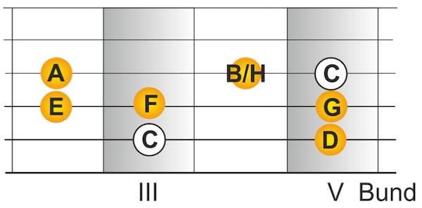 Griffbild für C-Dur Tonleiter