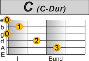 C-Dur Chord the last Dj