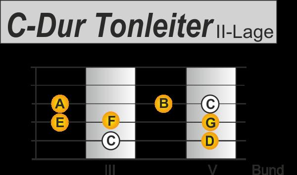 C Dur Tonleiter auf der Gitarre Pattern 1