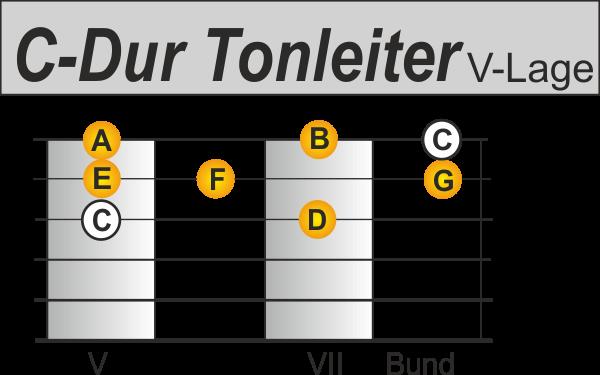 C Dur Tonleiter auf der Gitarre Pattern 2