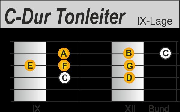 Dur Tonleitern auf der Gitarre C-Dur 9. Lage