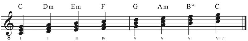 C-Dur Tonleiter harmonisiert