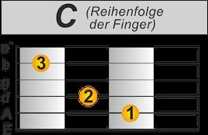 Schneller umgreifen Gitarre C-Dur