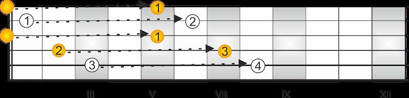 CAGED System Gitarre Dur Akkorde C-Dur