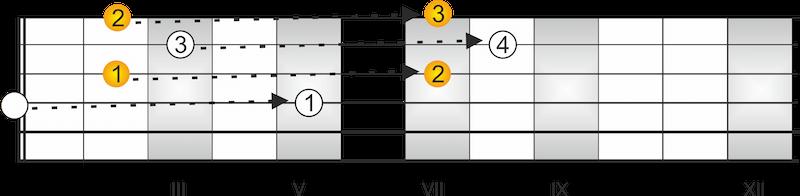 CAGED System Gitarre Dur Akkorde D-Dur