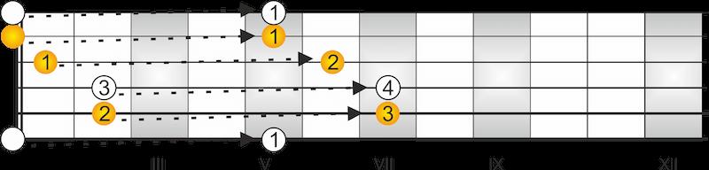 CAGED System Gitarre Dur Akkorde E-Dur