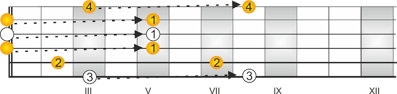CAGED System Gitarre Dur Akkorde G-Dur