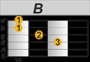 Country Gitarre lernen B Akkord