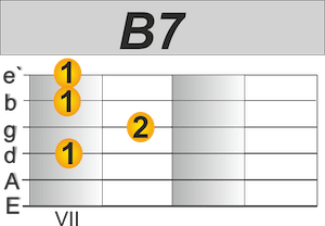 Country Gitarre lernen B7 Akkord