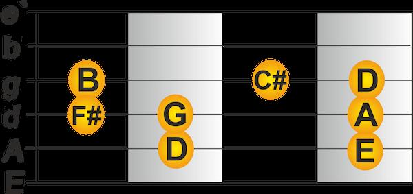Pattern in D-Dur Dur Tonleiter Gitarre lernen