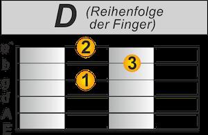 D-Dur Schneller umgreifen Gitarre