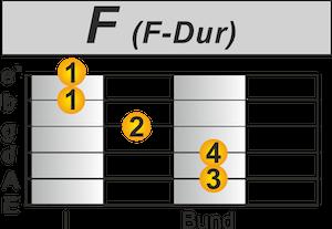 F-Dur Chord the last Dj