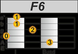 F6 Akkord Gitarre