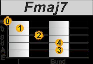 Fmaj7 Akkord Gitarre