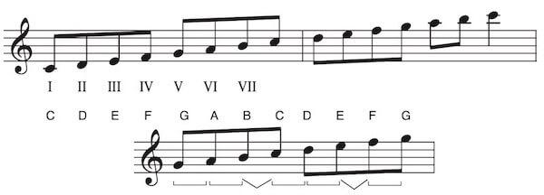 Mixolydische Tonleiter