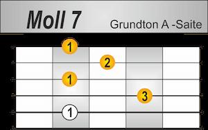 M7 Griffbild Grundton A-Saite