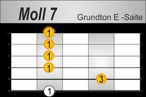 M7 Griffbild Grundton E-Saite