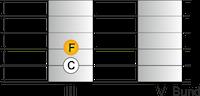 Quarte Intervall Gitarre