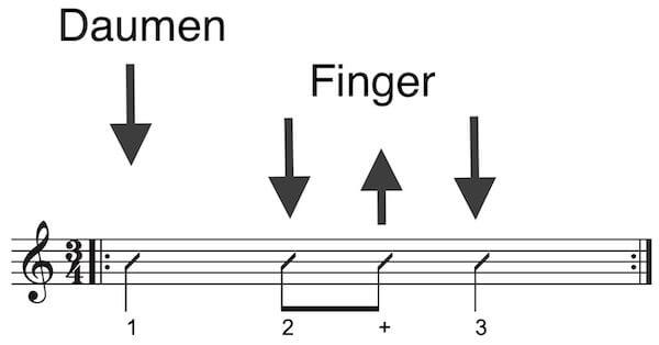 Rhythmus 3/4 Takt