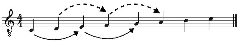 Akkorde in der Dur Tonleiter Terzsprung