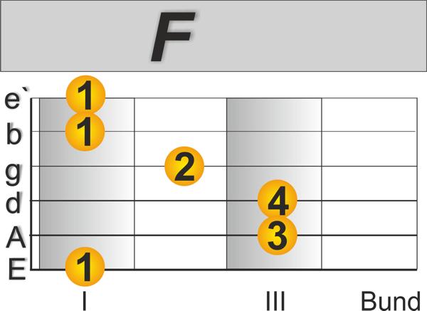 F Andalusische Kadenz Spanische Gitarre lernen