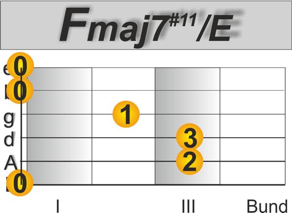 Fmaj7#11 Andalusische Kadenz Spanische Gitarre lernen