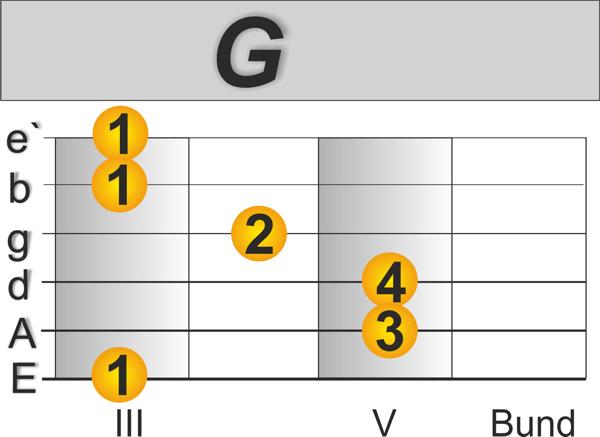 G Andalusische Kadenz Spanische Gitarre lernen