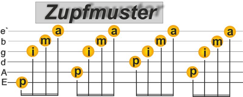 Zupfmuster Spanische Gitarre lernen