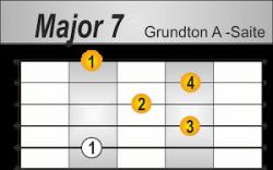 Major 7 Griffbild Grundton A-Saite