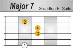 Major 7 Griffbild Grundton E-Saite