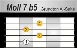 m7b5 Griffbild Grundton A-Saite