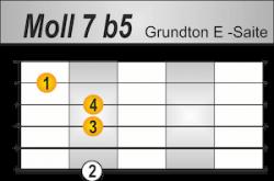 m7b5 Griffbild Grundton E-Saite
