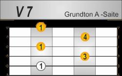 7 Griffbild Grundton A-Saite