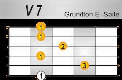 7 Griffbild Grundton E-Saite