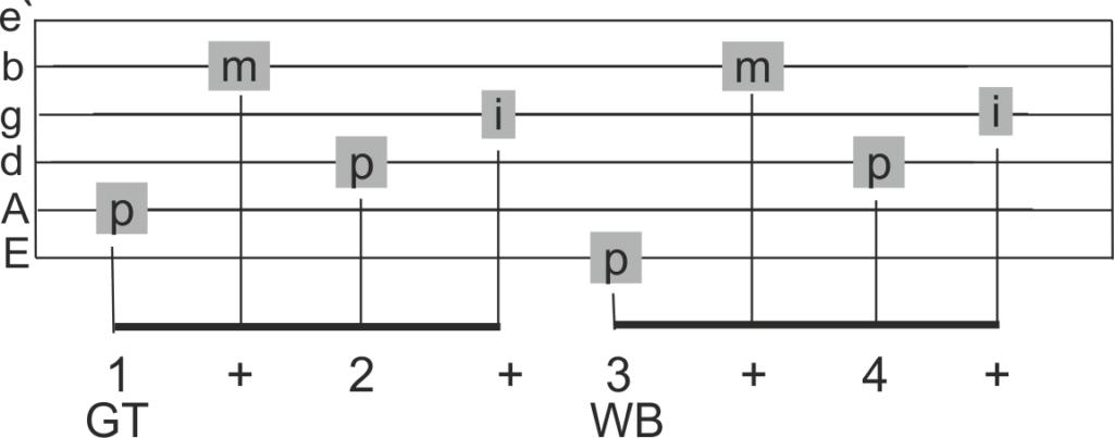 Folkpicking an der Gitarre