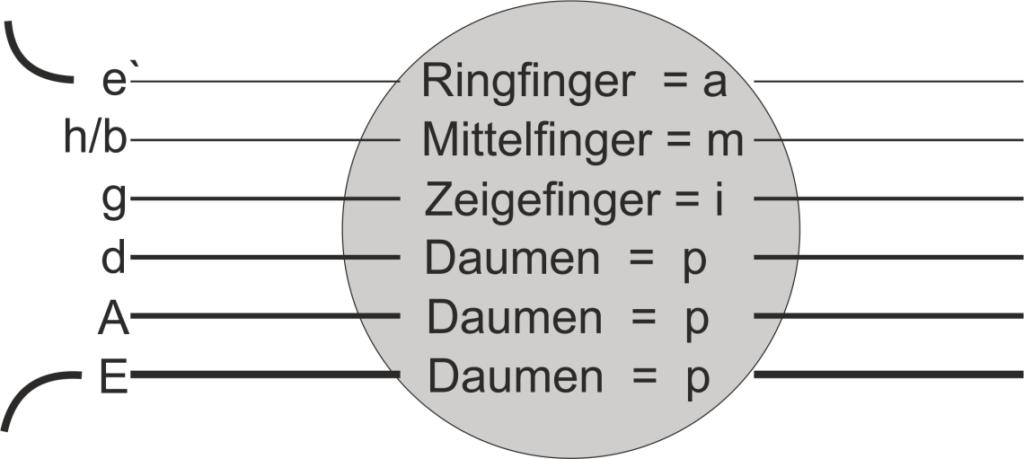 Folkpicking Fingeraufteilung