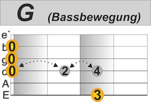 The Boxer Bassbewegung