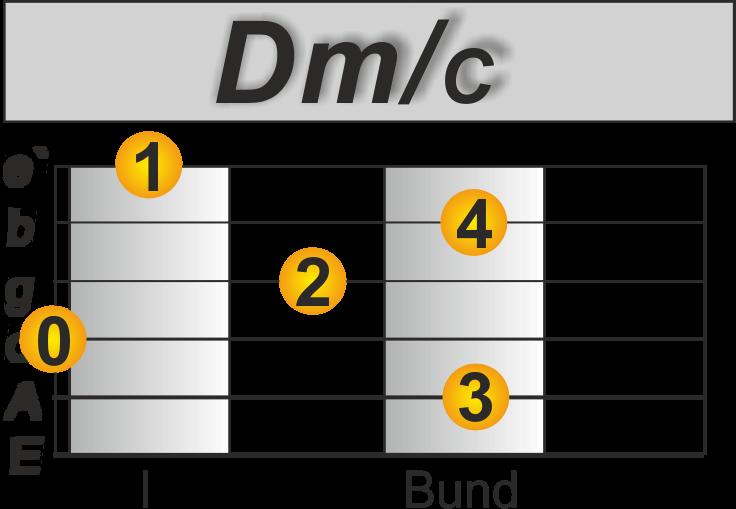 Imagine John Lennon Gitarre lernen Dm/C