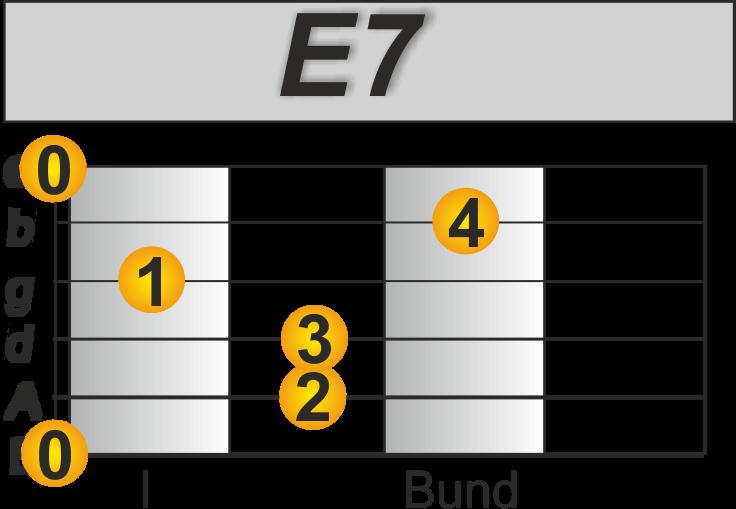 Imagine Akkorde Gitarre E7