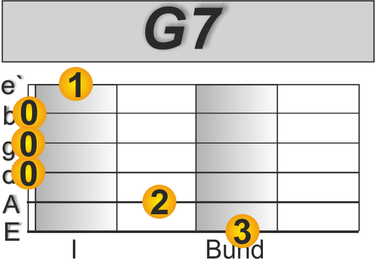 Imagine John Lennon Gitarre lernen G7 Akkord